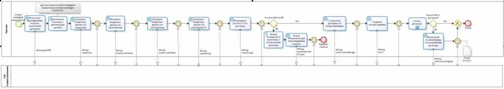 Логика взаимодействия с API АльфаСтрахования представлена BPMN схемой