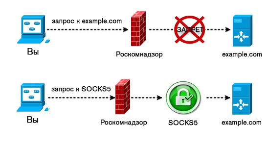 Схема подключения через SOCKS5